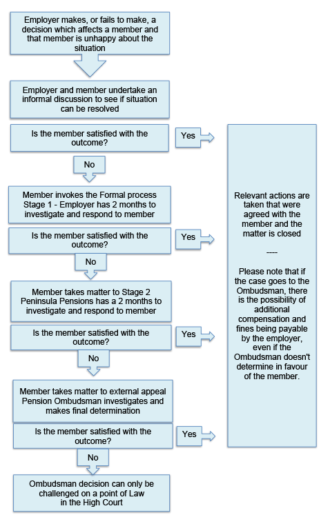 the process shown in a flowchart